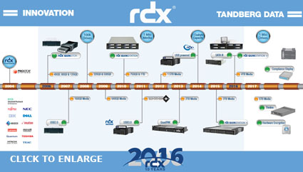 Tanberg Data RDX - 10 years 10 pack promotion
