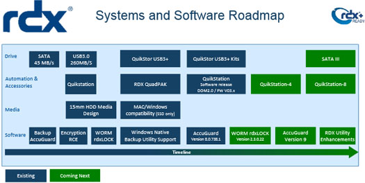 RDX Systems and Software Roadmap
